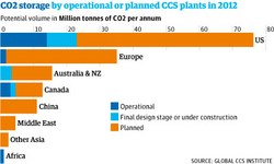 Whatever happened to carbon capture in the fight against climate change?
