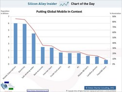 CHART OF THE DAY: More People Have Mobile Phones Than Electricity Or Drinking Water