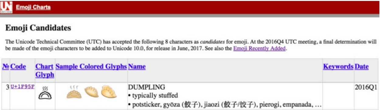 How I created the Dumpling Emoji Art 🥟🥟🥟… And Happy Chinese New