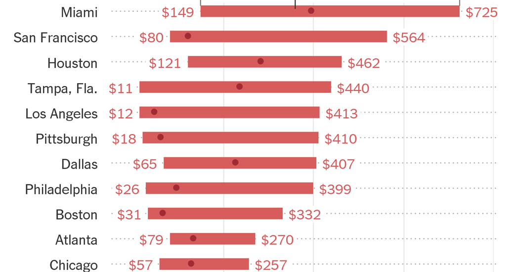 They Want It to Be Secret: How a Common Blood Test Can Cost $11 or