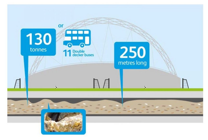 The Fatberg is the length of 2x football fields!