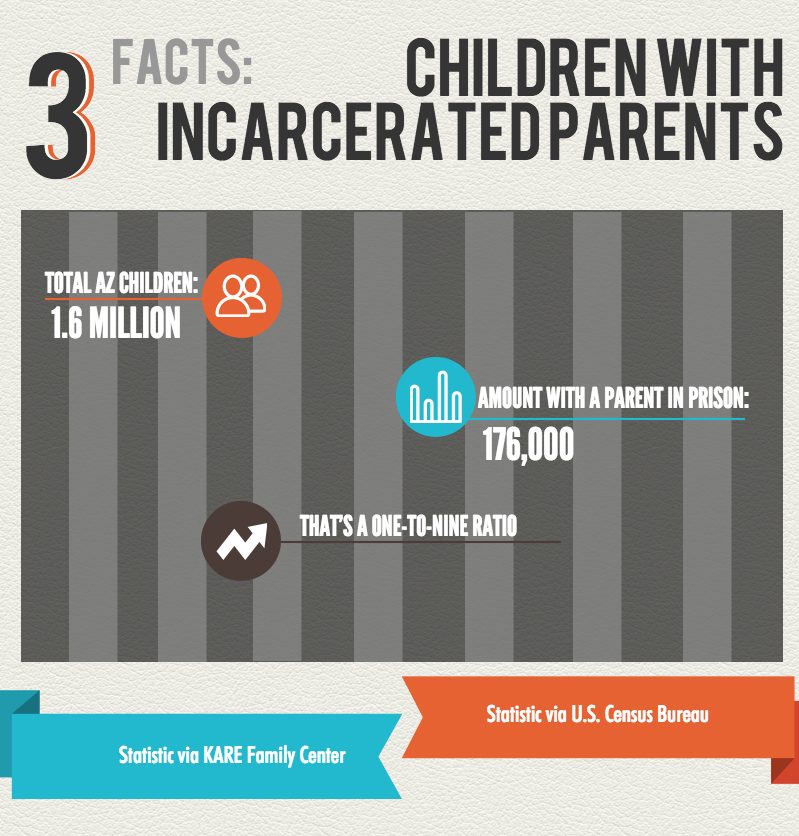 When Parents Are In Prison Children >> With A Parent In Prison Arizona Children Face Poverty And Instability