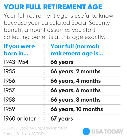 Here S A Chart To Help You Determine Your Full Retirement Age For Social Security