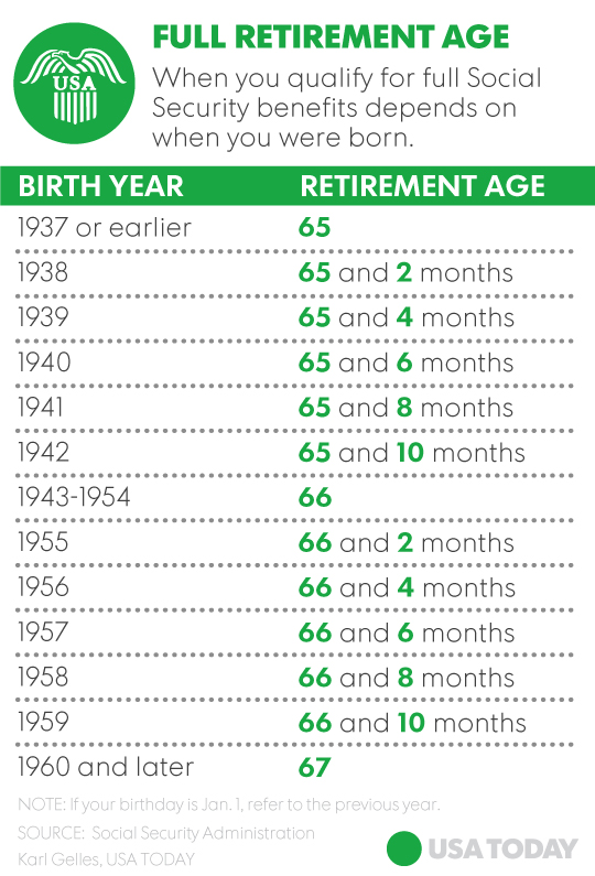 Full retirement age is a magic number for Social Security