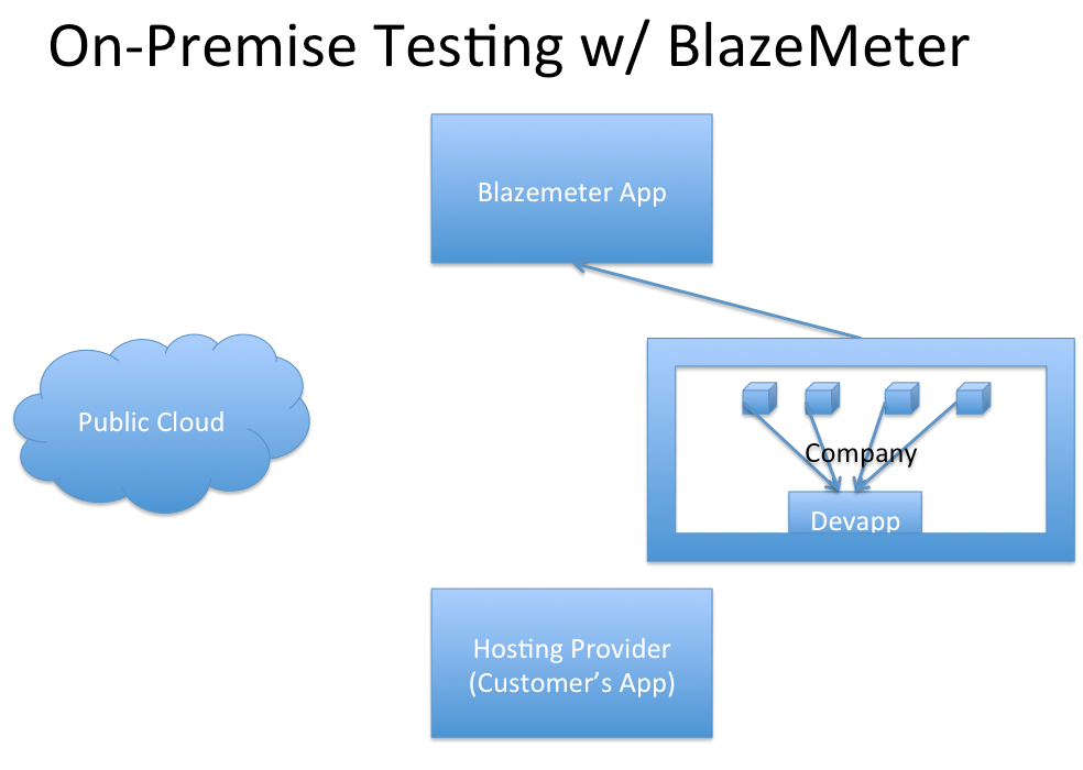 On-Premise Load Testing with BlazeMeter-behind the firewall