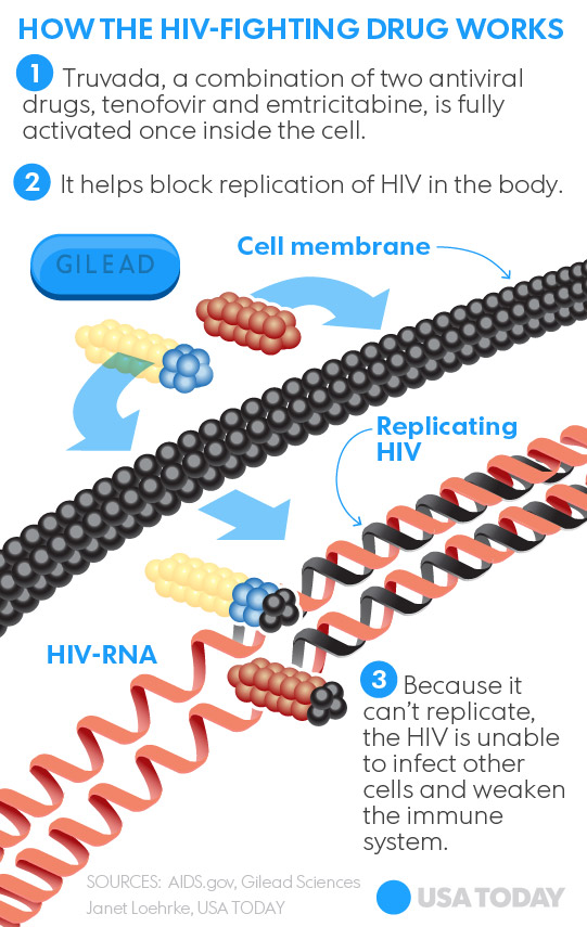 Pre-exposure prophylaxis to prevent the acquisition of HIV ...