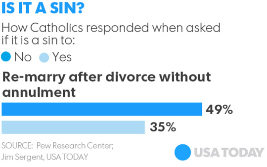what percentage of annulments are granted