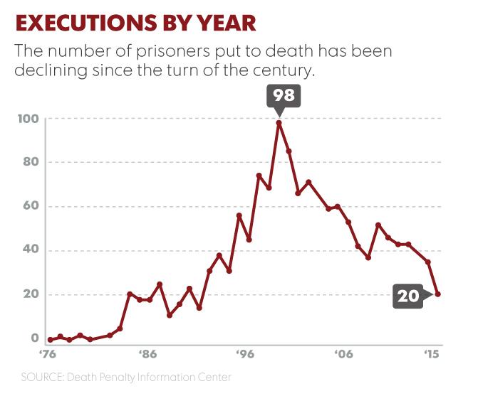average cost of capital punishment
