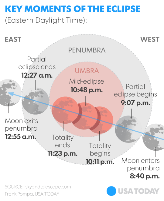 timings of lunar eclipse today