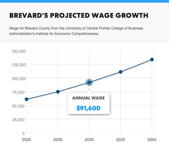 Where is Brevard County headed in the future?