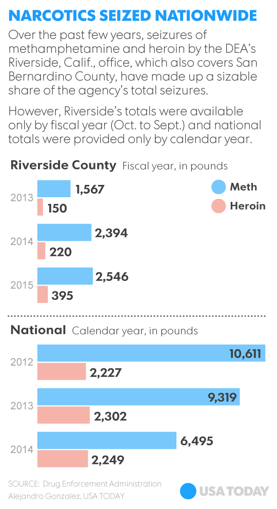 How Riverside County became America's drug pipeline