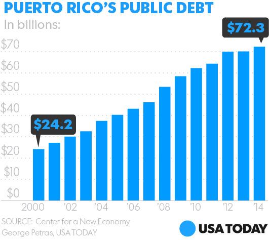 How Puerto Rico Amassed 72 Billion Debt