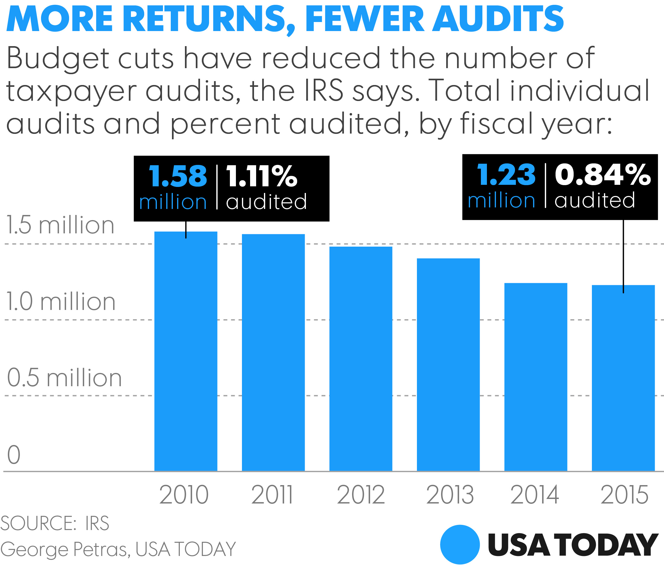 Irs audit rates at more than decade long low falaconquin