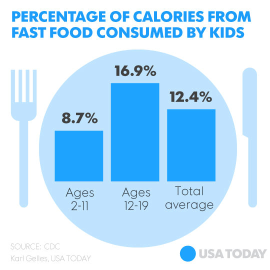 kids consume 12 of their calories from fast food study shows
