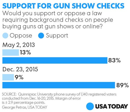 Background Checks Could Have Prevented Mass Shootings: Obama Begins Gun Violence Effort That Could Define His