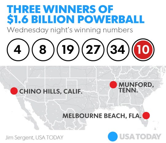 Winners in 3 states to split record $1 6B Powerball jackpot