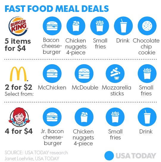 Cheap Fast Food Deals Today