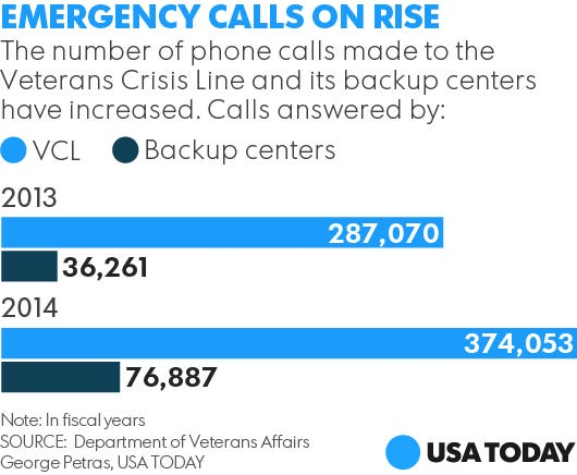 VA suicide hotline in Oscar-winning documentary lets calls ...
