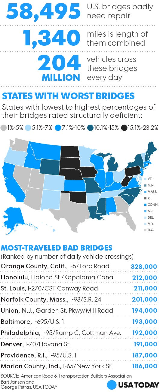 Indiana Gas Tax >> Study: 58,000 U.S. bridges found to be 'structurally deficient'