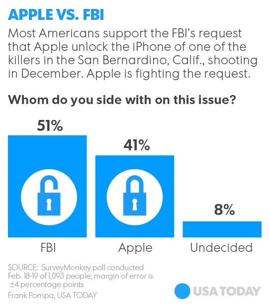 how to tell if the fbi is tracking your phone