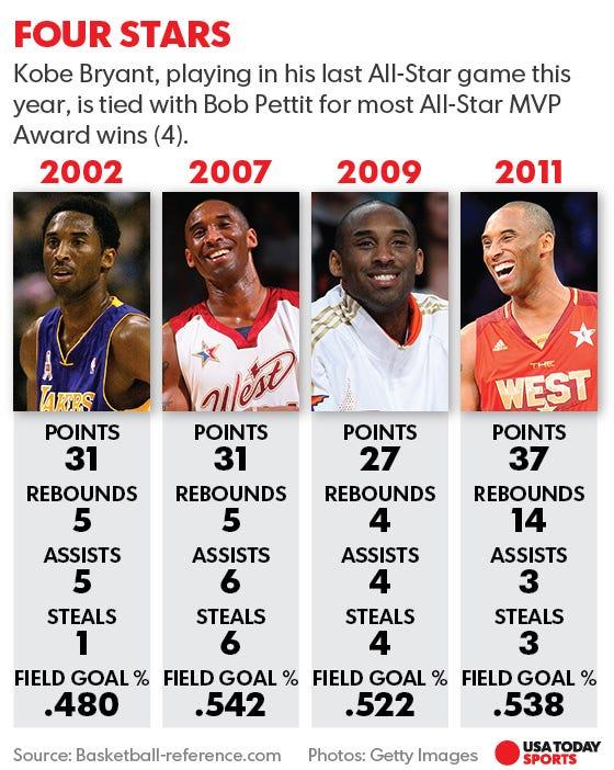 Kobe Bryant Fuck 21