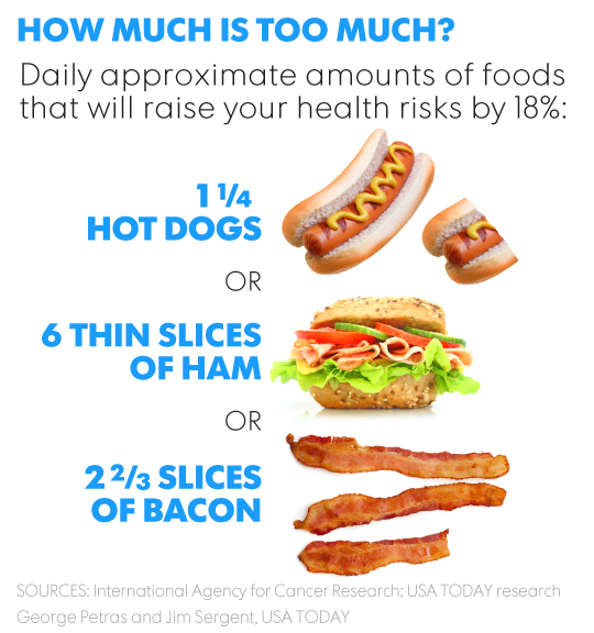 Hot Dogs And Leukemia
