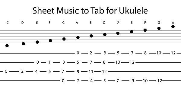 Simple Chart I Made To Translate Piano To Ukulele Tabs Ukulele