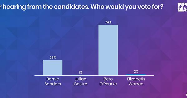 LULAC 2019 Straw Poll results  Voting not closed yet, but