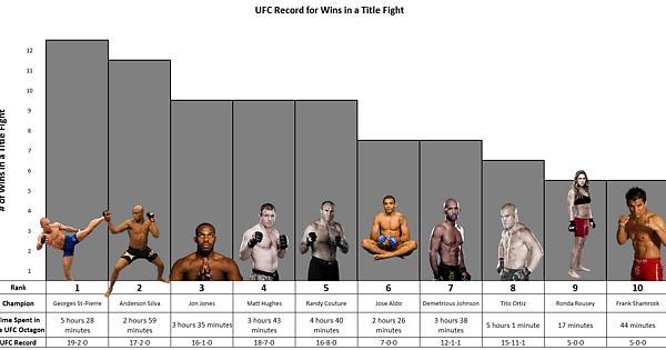Imagegiftimeline Of Ufc Weight Classes Mma