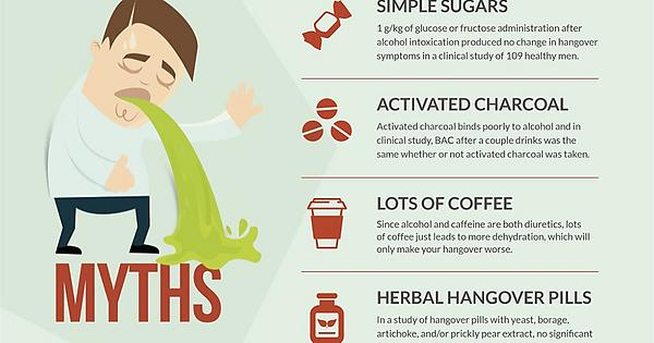 Dealing with hangovers : coolguides