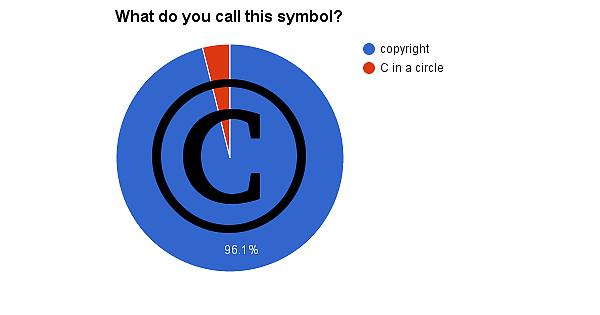 Survey Results Keypad Symbol Names Ktane
