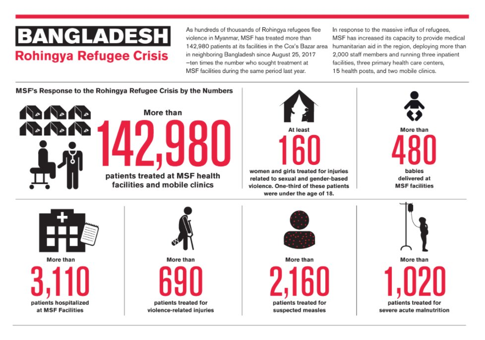 The Statistics From Our Rohingya Report Are Sickening